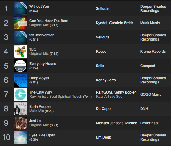 Lars Behrenroth Traxsource Top 10 April 2013