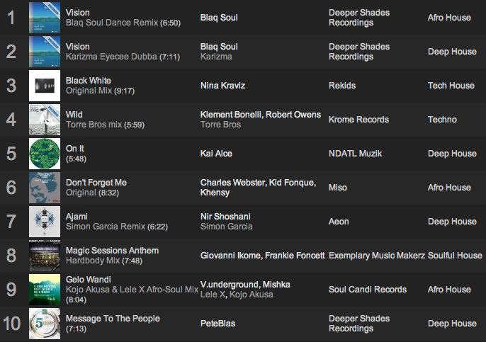 Lars Behrenroth Traxsource Selection January 2014